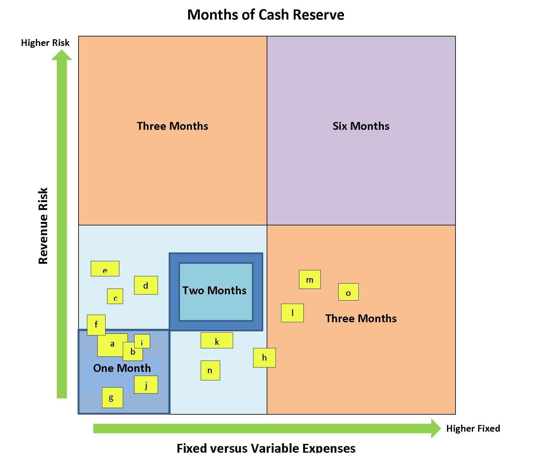 Cash Reserves chart